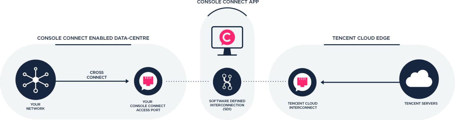 Console_Connect_-_Cloud_Diagram_TENCENT-1536x405 (1)