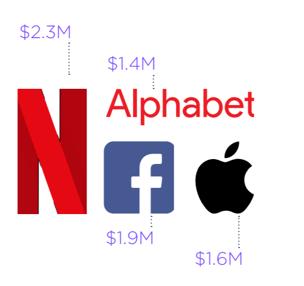 revenue per head graph
